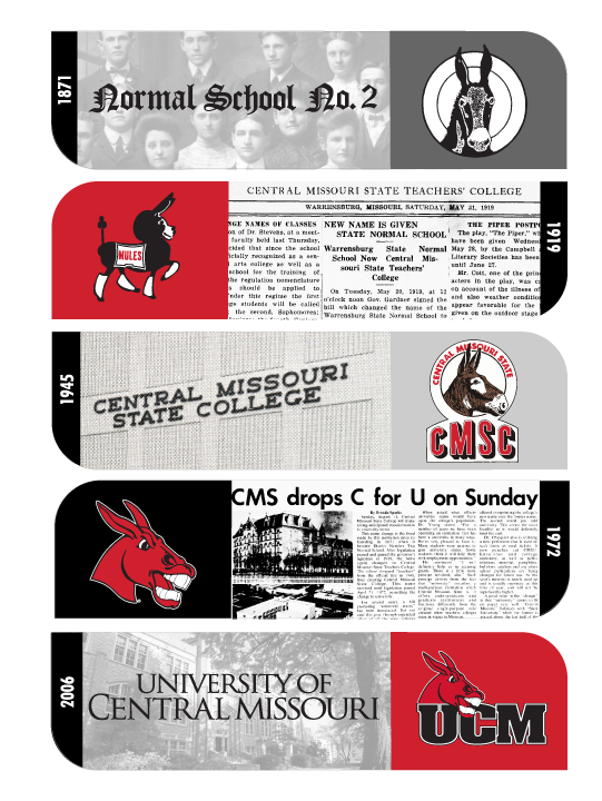 A timeline of UCM history from 1871 to 2020